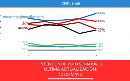 Encuesta: PAN 31%, PRI 24%, Morena 18% para Senado por Chihuahua