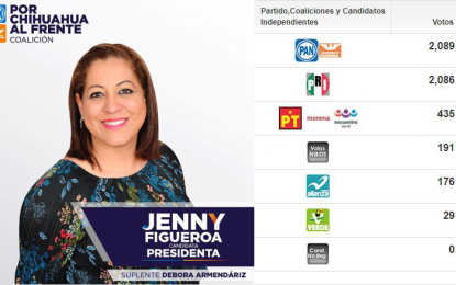 Con tres votos de diferencia, Jenny Figueroa del PAN gana alcaldía de Allende
