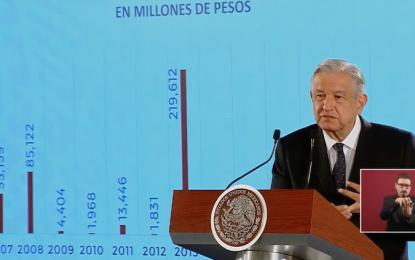 ¡Se rayaron! en 12 años 400 mil mdp en condonación de impuestos: AMLO