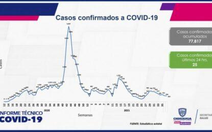 Confirman otros 25 casos más de Covid-19 en Juárez, Chihuahua, Parral, Jiménez, Allende y Batopilas