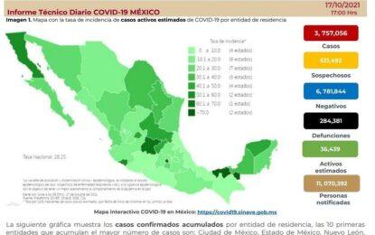 Acumula México 284 mil 381 muertes por Covid-19